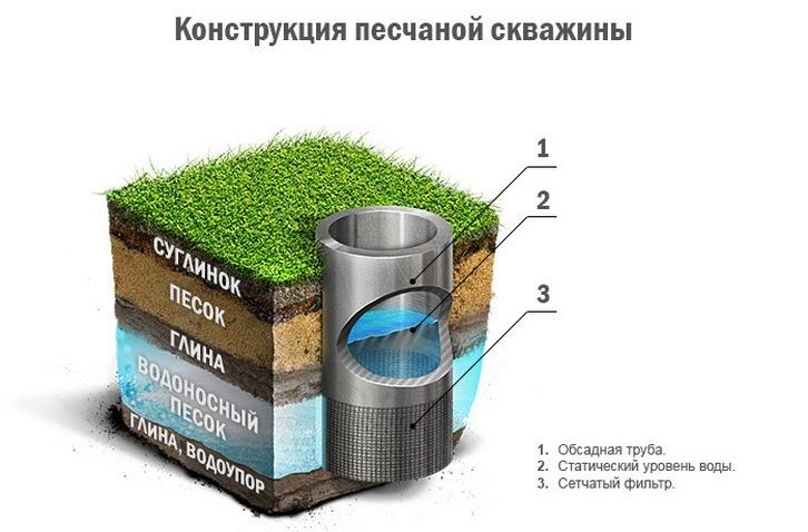 Фильтр для скважины под воду