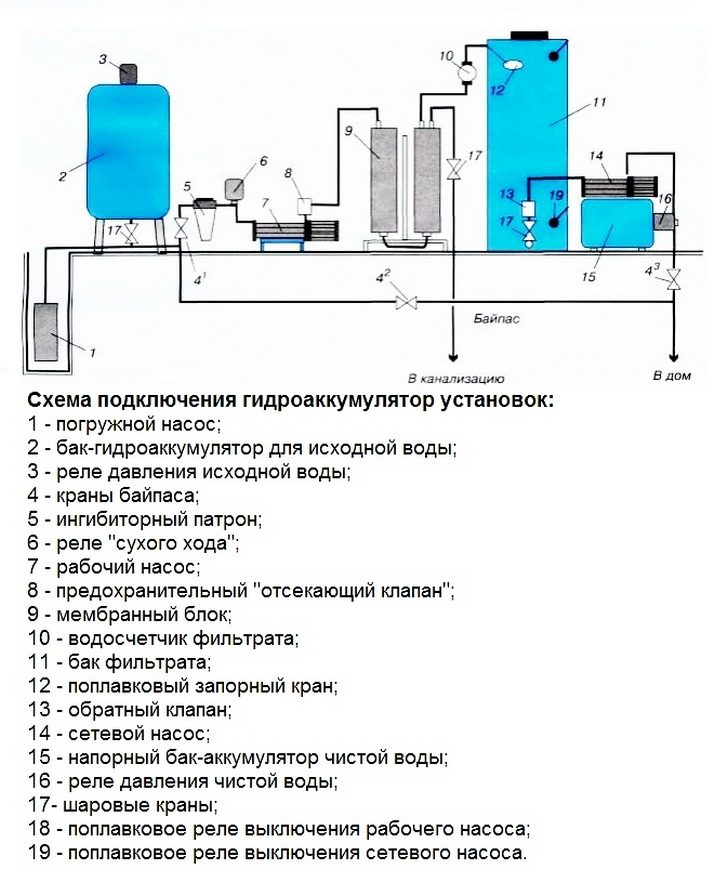 Как установить гидроаккумулятор своими руками